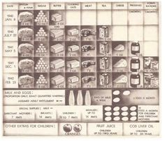 - January The United Kingdom started food rationing for World War II, starting with cutting down bacon, butter and sugar. This rationing chart for shows the types of food and amounts allowed. World History, Family History, World War Ii, Non Plus Ultra, Types Of Food, American History, Wwii, Just In Case, Britain
