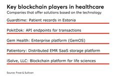 Blockchain to pair with other technologies to find healthcare uses