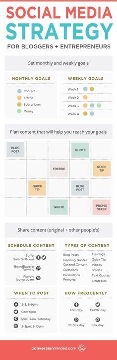 Die richtige #SocialMedia Strategie für Blogger und Unternehmer. Welche Ziele, Content-Arten, Zeiten und Häufigkeiten sind optimal?