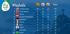 Latest medal standings after 9 days of sports competition.