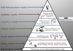 Maslow's Hierarchy of Needs w Technology.