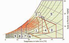 """Carta Bioclimática de Curitiba: massa térmica para aquecimento (42,4%), aquecimento solar passivo (11,7%), aquecimento artificial (11,7%), ventilação (5,1%). É necessário aproveitar ao máximo o calor do sol, em combinação com o uso de massa térmica nos fechamentos. Extraído de """"Eficiência Energética na Arquitetura"""" de Roberto Lamberts."""
