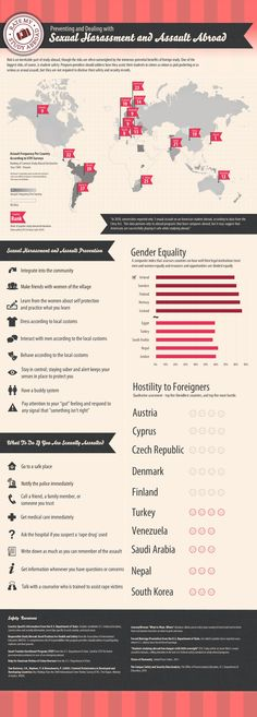Preventing and Dealing with Sexual Harassment and Assault Abroad