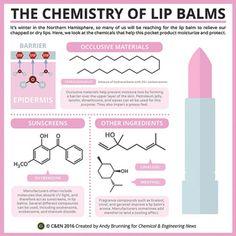 Periodic Graphics: The Chemistry Of Lip Balms