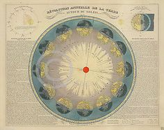 1850 beautiful french solar #earth #astronomy #historical map,  View more on the LINK: 	http://www.zeppy.io/product/gb/2/201125389416/