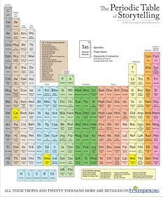 Educational Technology and Mobile Learning: The Elements of Telling A Good Story (Periodic Table)