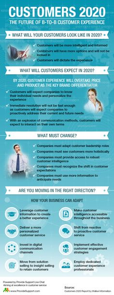 Customers 2020: The Future of B-to-B Customer Experience (Infographic): http://www.providesupport.com/blog/customers-2020-infographic/ #customerexperience #custserv