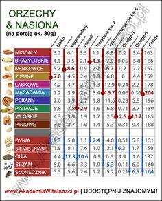 zdrowe orzechy i nasiona Healthy Recipes, Healthy Food, Detox, Periodic Table, Fitness, Healthy Foods, Periodic Table Chart, Periotic Table, Healthy Eating Recipes