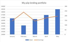 My May portfolio updates: - I've added 800 EUR more into my portfolio - This month's earnings reached 196 EUR - I sold most of my low-interest loans on Mintos and bought new ones with higher interest rates - I'm trying out 5 new lending platforms Low Interest Loans, Interest Rates, Peer To Peer Lending, Corporate Bonds, Bar Chart, Investing, Platforms, Track, Posts
