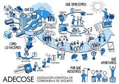 Explicación Visual institucional de ADECOSE, Asociación Española de Corredurías de Seguros