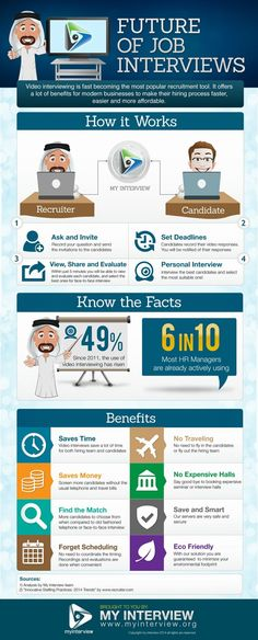 Future of the Job Interview Infographic