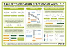 Ox Redux Rzns of Alcohols
