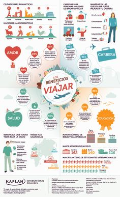 Los beneficios de viajar al exterior ¿Los conoces? /Check out our infographic below for some of the most interesting statistics about the benefits of traveling! We had a lot of fun doing the research