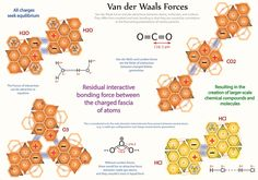 Tetryonics 55.03 - Van der Waals force - bringing elemental atoms together and keeping ions apart - KEM fields interacting at the molecular level of Physics
