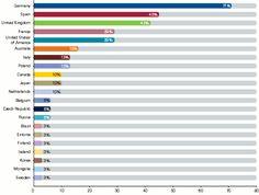 LA NOTICIA DEL DÍA:  ESPAÑA SEGUNDO PAÍS CON MEJORES OPORTUNIDADES DE INVERSIÓN INMOBILIARIA:  El 71% de los encuestados ven a Alemania como el destino más interesante para invertir, seguido de España (45%), Reino Unido...  Lee la noticia al completo en nuestro blog: http://www.novafinques.com/blog/2014/03/232/
