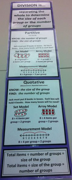 Division is... Posters.  FREE Posters for Multiplication, Division, Addition, and Subtraction.  Great Resource!