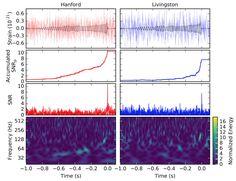Seit dem ersten direkten Nachweis von Gravitationswellen sind nun schon vier Monate vergangen. (Ich hatte hier die Grundlagen von Gravitationswellen beschrieben, hier die Detektoren, hier die Quellen, hier die Pressekonferenz mit der Bekanntgabe.)  In der Zwischenzeit hat sich durchaus einiges getan. LISA Pathfinder beispielsweise, die Testplattform für die Technik eines weltraumgestützten G ...