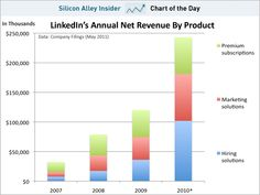 chart of the day, linkedin revenue, may 2011