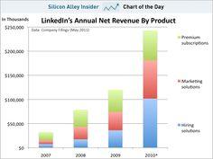 Where does LinkedIn revenue comes from  http://articles.businessinsider.com/2011-05-18/tech/30094164_1_linkedin-revenue-markets-tomorrow