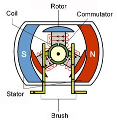 Animated video Stepper motor and brush motor operation - ELECTRONIC Engineering Tools, Electronic Engineering, Electrical Engineering, Diy Electronics, Electronics Projects, Magnetic Power Generator, Motor Dc, Electronic Circuit Design, Electromagnetic Induction