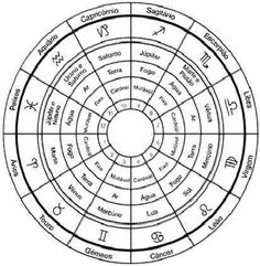 As Casas Astrológicas