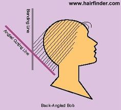 How to cut a back angled bob. Illustrated cutting instructions for an angled bob hairstyle. Inverted Bob Haircuts, Angled Bob Hairstyles, Cool Haircuts, Shaggy Bob Haircut, Line Bob Haircut, Long Hair With Bangs, Short Hair Cuts, Short Hair Styles, Curly Angled Bobs