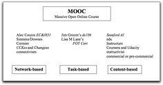MOOCs: Estado de la situación actual, posibilidades, retos y futuro