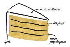 Sprawdzone kombinacje smakowe kremów do tortu. Fondant, Food And Drink, Tote Bag, Cake, How To Make, Pierogi, Kuchen, Essen, Totes