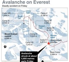 Avalanche Kills 13 People In The Worst Disaster On Mount Everest.