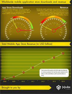 App Industry Trends