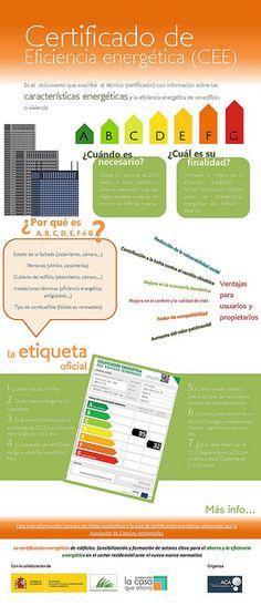 Infografía Certificado de Eficiencia Energética.