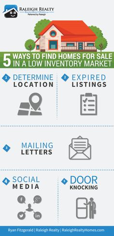 5 Ways to Find Homes for Sale in a Low Inventory Market! Whether you're looking at homes for sale in Raleigh NC or anywhere in the united states we are in a low inventory market! If you're a buyer, or a Real Estate Agent - Here are 5 tips to help you find a house for sale!