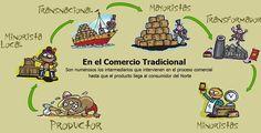 El comercio tradicional