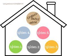 TD: Organizační série - Den Recepty a kuchařky Flylady, Home Organization, It Cast, Chart, Blog, Blogging, Organizing Tips