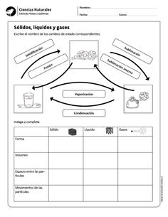 Sólidos, líquidos y gases Chemistry Worksheets, Chemistry Notes, Teaching Chemistry, Chemistry Class, Biology Teacher, 5th Grade Science, Stem Science, Physical Science, Science And Nature