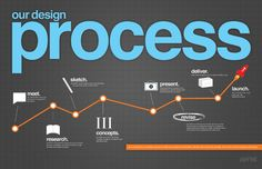 An interesting design process graphic by Paper Leaf Design