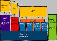 2014- Momenteel werk ik op Guido de Bres in Arnhem. Een VO school met VMBO-T, en een onderbouw HAVO en VWO. Mijn leerlingen maken dus zowel opleidingskeuzes voor beroepsonderwijs, als voor bovenbouw VO.