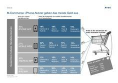 M-Commerce: iPhone-Nutzer geben das meiste Geld aus
