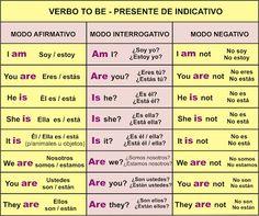 Risultati immagini per verbo to be para niños Spanish Help, Spanish Notes, English Help, Spanish Basics, English Verbs, Spanish English, English Tips, Spanish Lessons, How To Speak Spanish