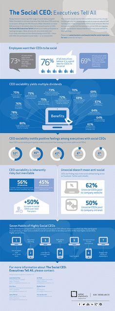 The Rise of the Social CEO [Infographic] Social Media Digital Marketing, Social Media Tips, Social Networks, Content Marketing, Online Marketing, Social Marketing, Marketing Strategies, Marketing Ideas, Le Social