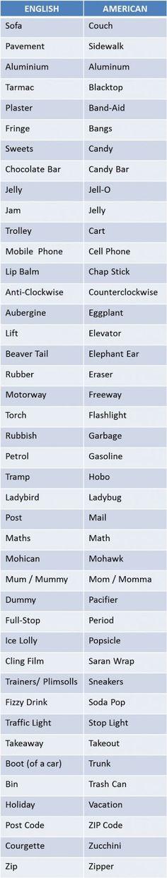 เรียนภาษาอังกฤษ ความรู้ภาษาอังกฤษ ทำอย่างไรให้เก่งอังกฤษ  Lingo Think in English!! :): คำศัพท์ภาษาอังกฤษ ระหวา่ง British and American Eng...