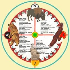 The 4 Directions ~ Native American