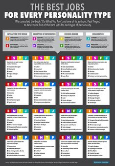 The best jobs for every personality type | Infographic | Creative Bloq
