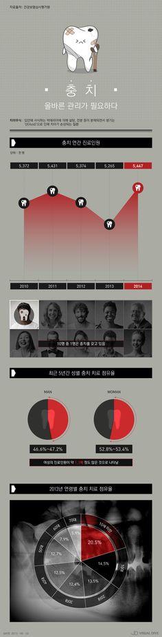 10명 중 1명 '충치', 여러분의 '치아' 안녕하십니까 [인포그래픽] #Tooth / #Infographic ⓒ 비주얼다이브 무단 복사·전재·재배포 금지