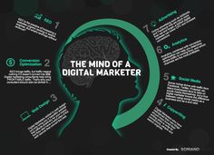 The Mind Of A Digital Marketer #Infographic #Marketing