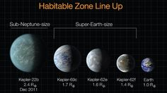 3 planets where life may live beyond Earth---This diagram lines up planets recently discovered by Kepler in terms of their sizes, compared to Earth. Kepler-22b was announced in December 2011; the three Super-Earths were announced April 18, 2013. All of them could potentially host life, but we do not yet know anything definitive about their compositions or atmosphere.