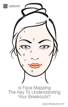 When acne, rashes, redness, hyper-pigmentation or wrinkles appear on your face, it's a warning sign that points to potentially more serious health issues. With Face Mapping you begin to read these symptoms and understand how it connects deeper in the body*. By understanding the underlying causes of blemishes and other skin conditions, you can determine how to prevent them from recurring.  Learn more>>  *These tips and suggestions are not meant to serve as formal medical advise or treatment.