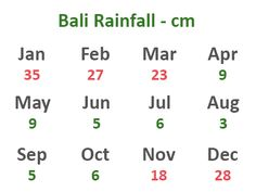 Bali Weather and Temperatures best time to travel, rainy season and dry