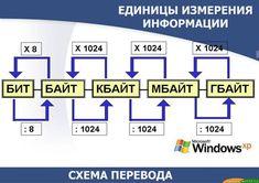 Плакаты в кабинет информатики: Формула Хартли. Единицы измерения информации 8-9 класс