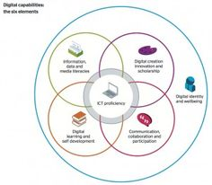 Six elements of digital capability diagram